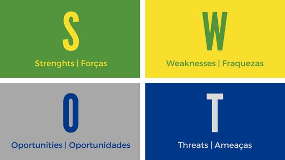 Montagem com quatro quadros e a definição de cada uma das letras de SWOT