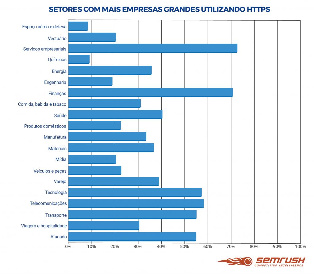 Uso do HTTP entre os 5 mil domínios mais acessados (por indústria)