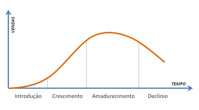 Imagem do ciclo de vida de um produto, representando a rede de franquias