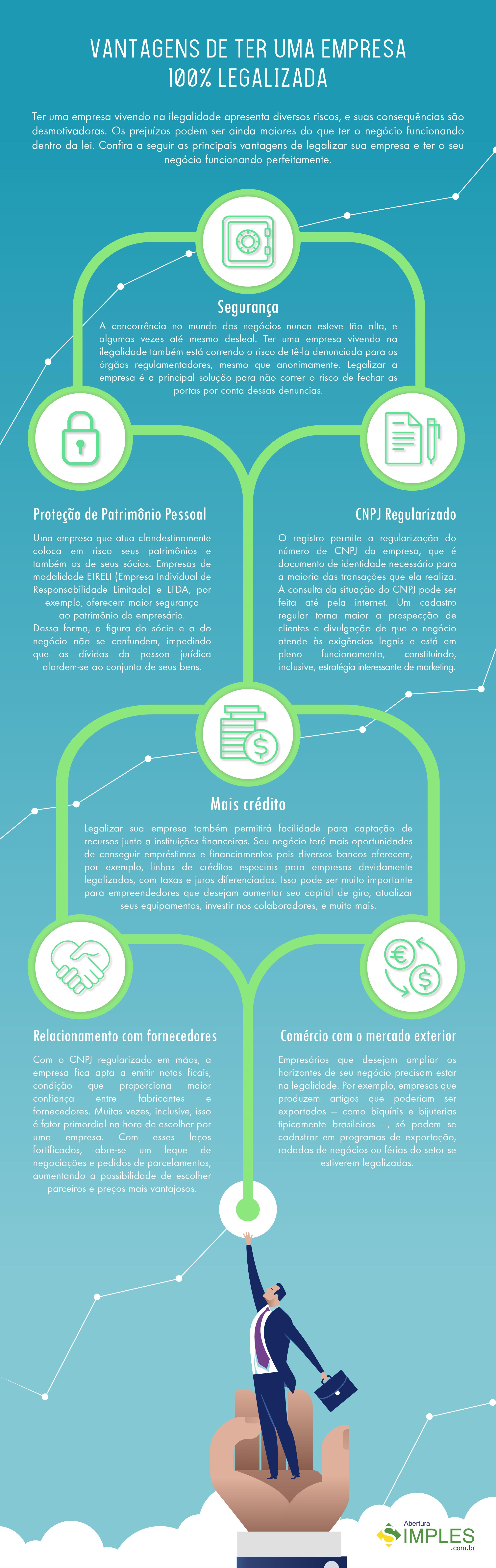 Infográfico explicativo de todos os benefícios de ter uma empresa regularizada