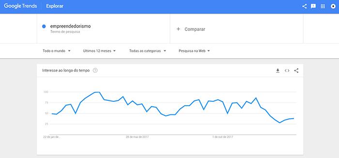 Print da página de busca do Google Trends