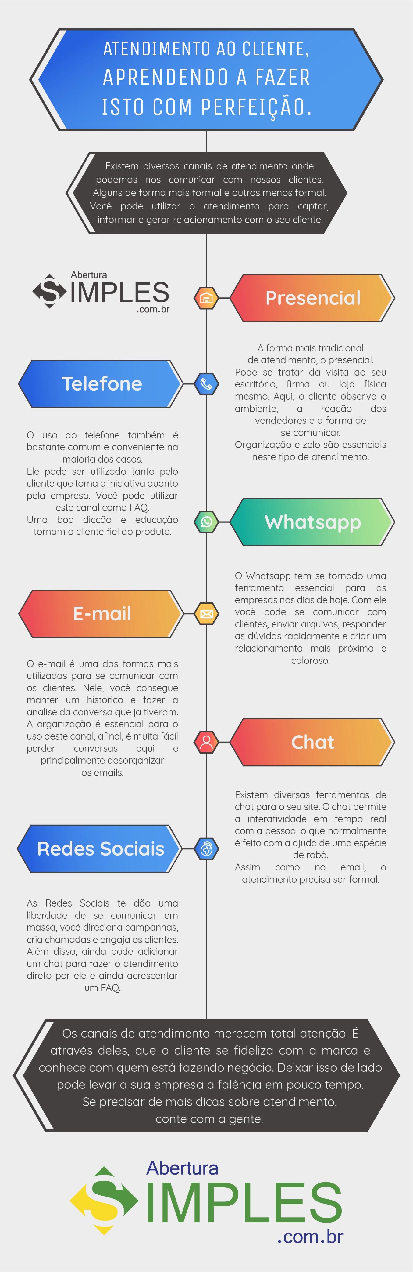 Infográfico sobre atendimento ao cliente - Abertura Simples