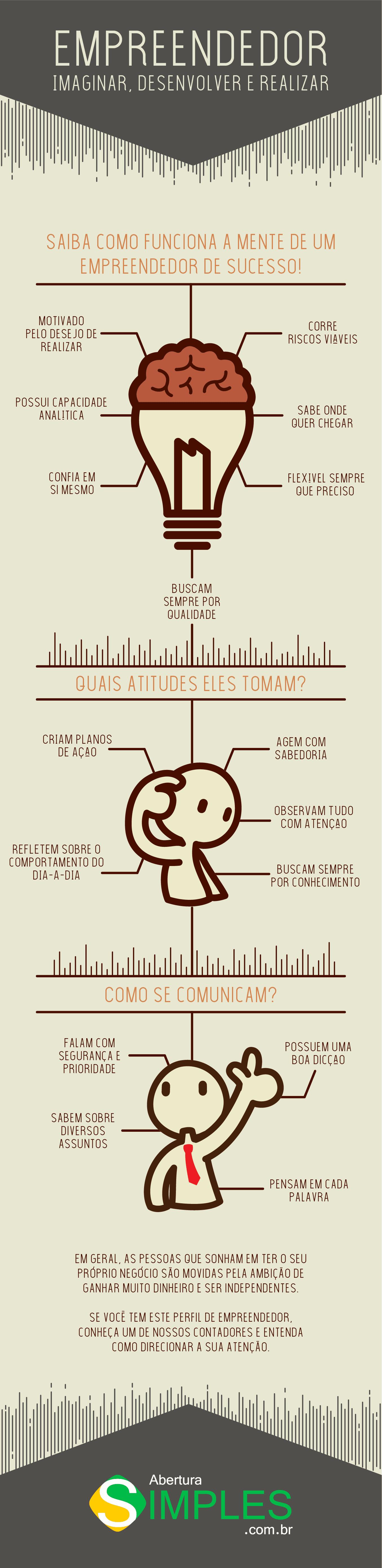 Infográfico como funciona a mente do empreendedor
