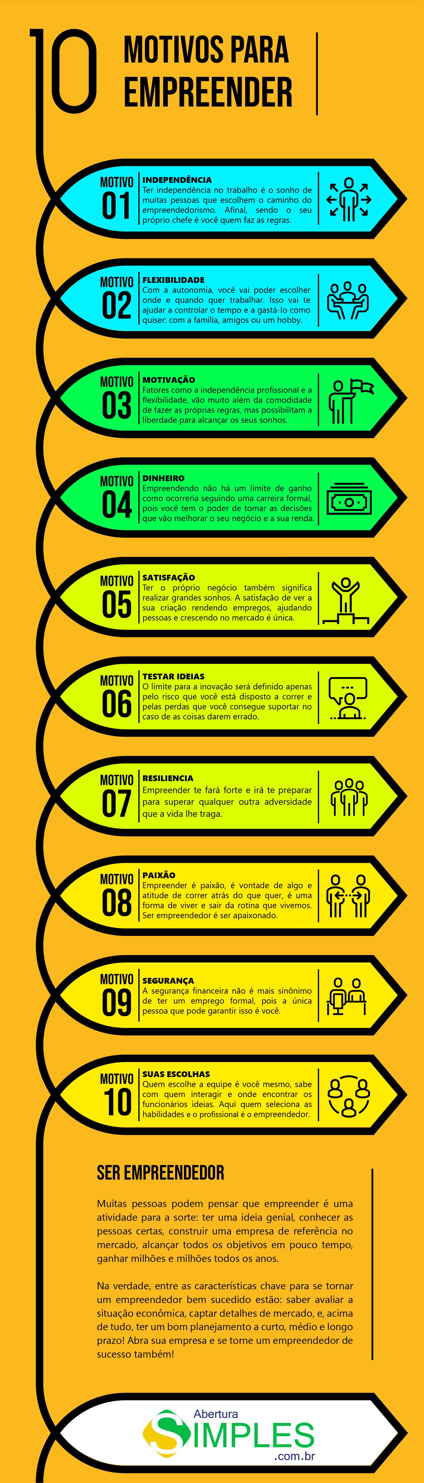 infográfico de 10 motivos para empreender