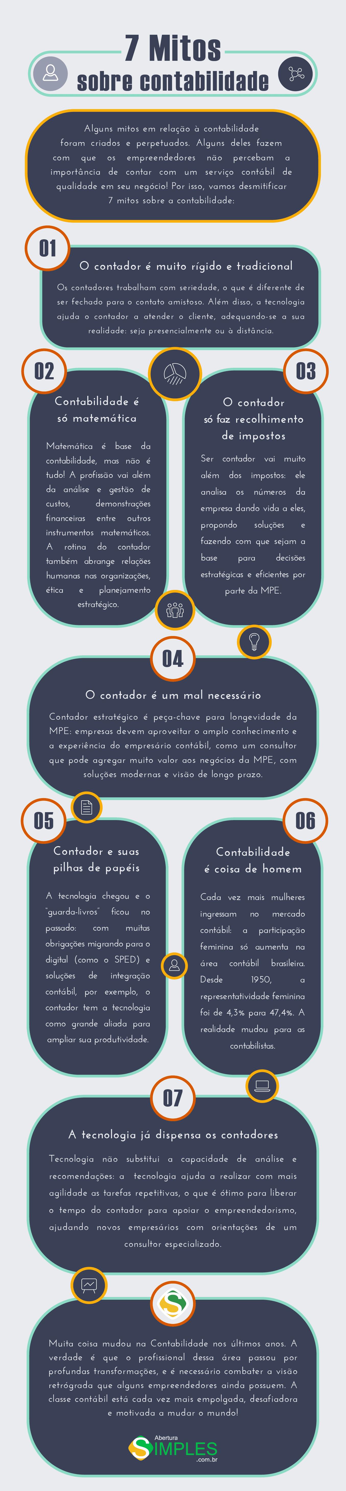 infográfico de mitos sobre contabilidade