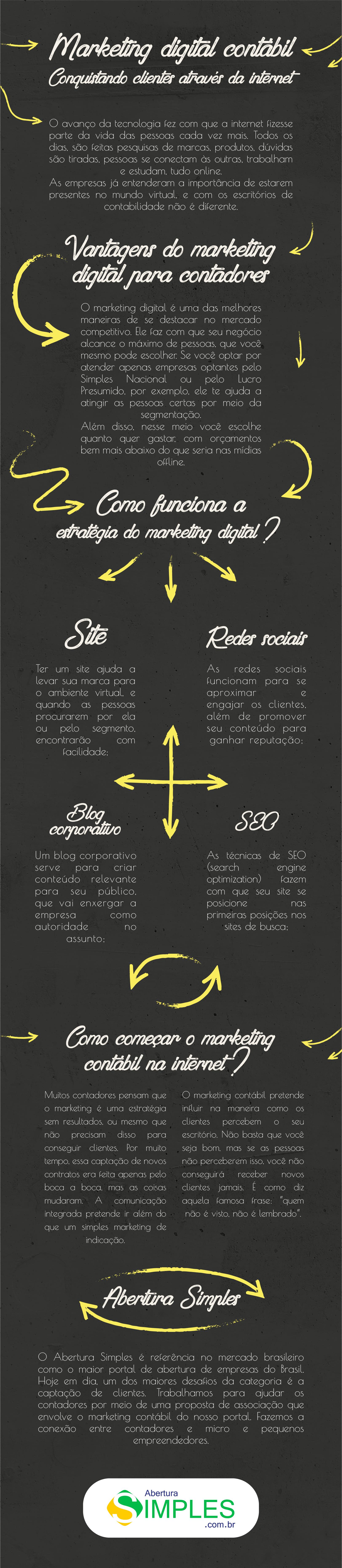 Infográfico que mostra porque o marketing digital contábil é importante