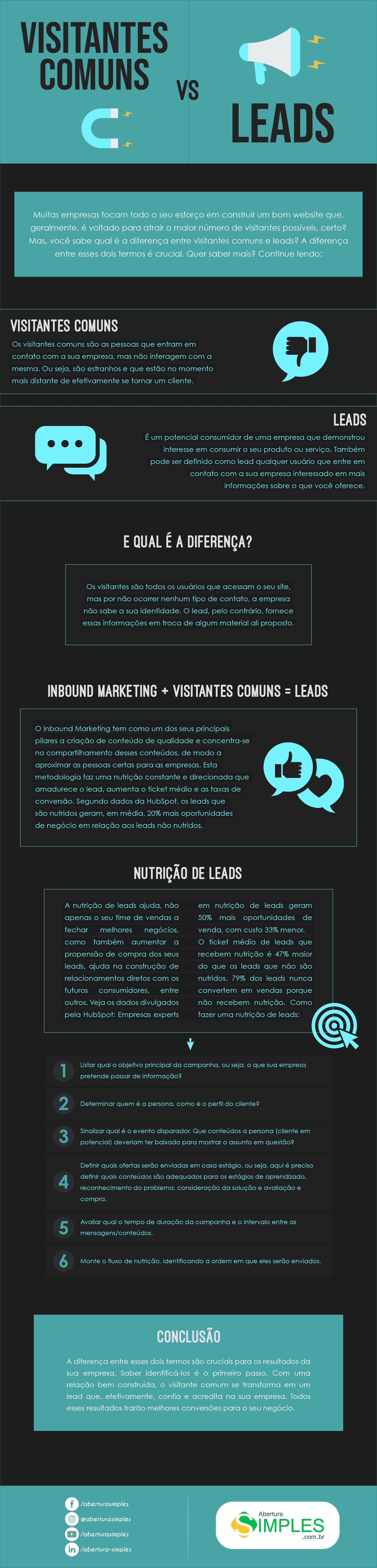 Imagem de um infográfico que fala sobre a diferença entre visitante e lead