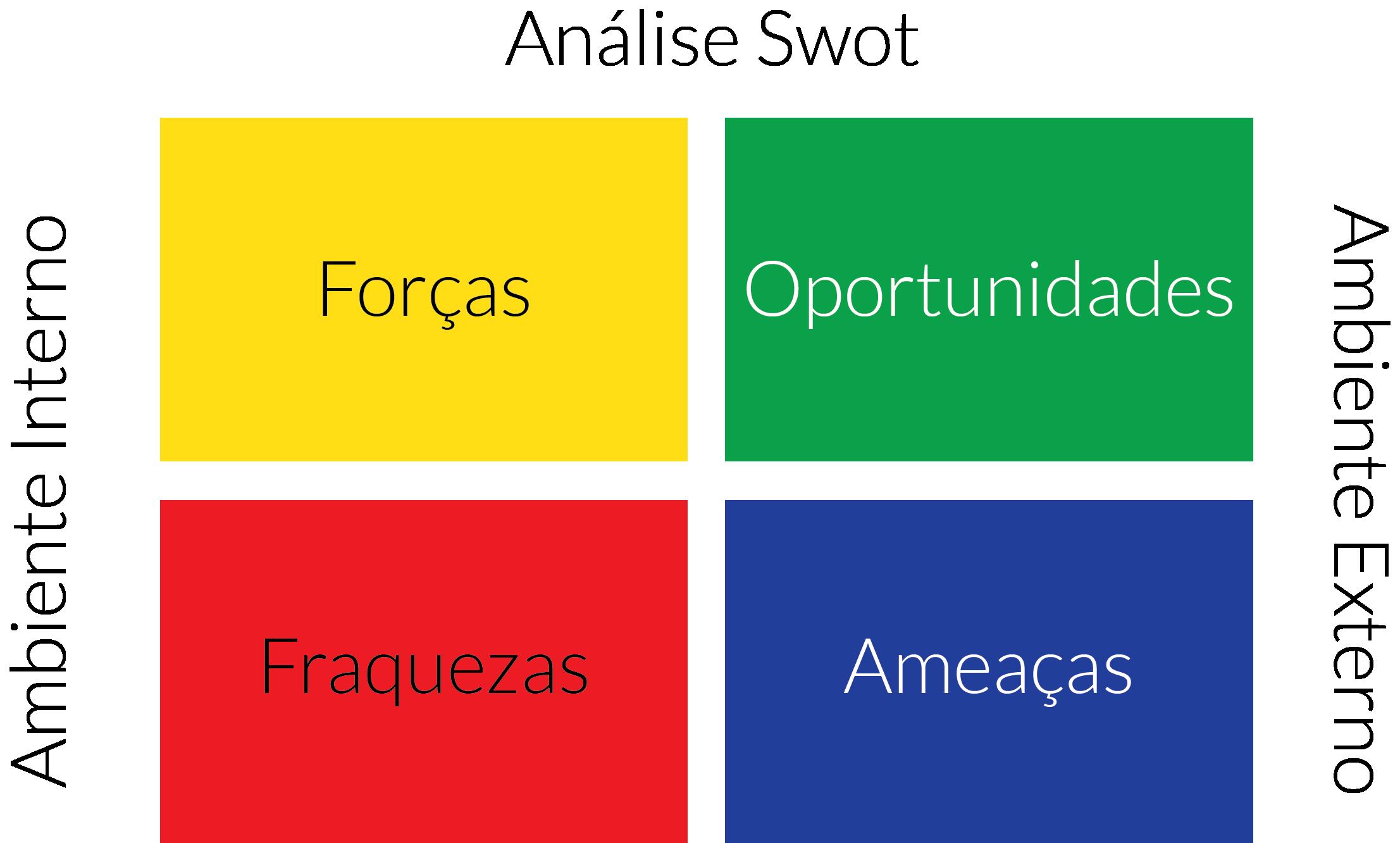 ilustração da análise swot, uma das partes importantes do planejamento estratégico